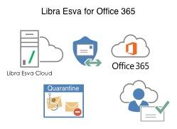 office 365 scenario